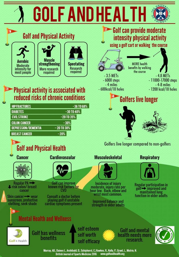 Infographic. Golf and Health. British Journal of Sports Medicine 2016 . http://bjsm.bmj.com/content/early/2016/09/20/bjsports-2016-096866.short?rss=1